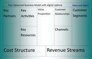 Custom Business Model Canvas
